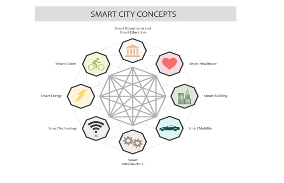 What is Smart City?